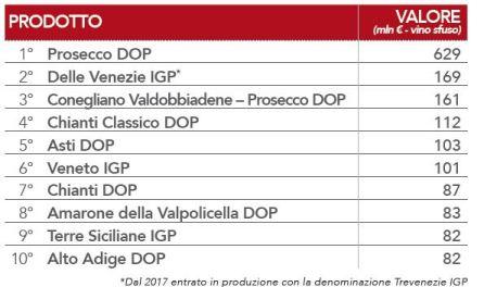 Crescita record Dop e Igp (+6%), patrimonio 15 mld