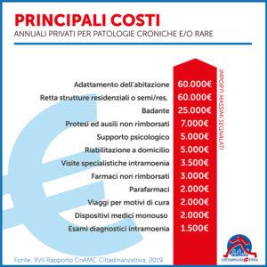 Cittadinanzattiva costi privati patologie croniche