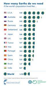 Overshoot Day: di quanti pianeti abbiamo bisogno?