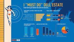 grafico indagine italiani.coop