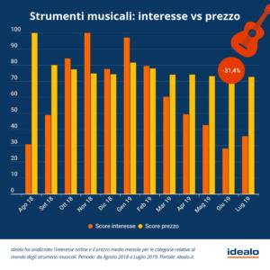 Strumenti musicali - Interesse vs prezzo