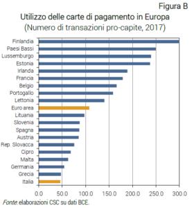 grafico uso carte di pagamento in europa