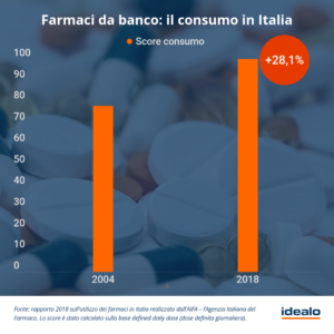 Farmaci da banco, Il consumo in Italia