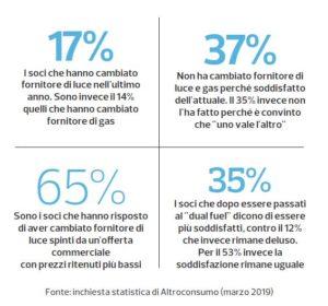 I risultati dell'indagine tra i soci di Altroconsumo
