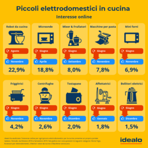 Piccoli elettrodomestici - Interesse online