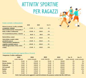 sport per ragazzi costi federconsumatori