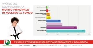 Grafico Fondo antiusura
