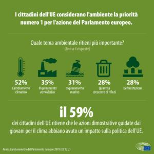 L'opinione dei cittadini europei sui cambiamenti climatici