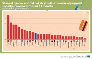 shopping online e preoccupazione, tabella eurostat