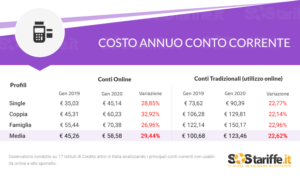 costo annuo conto corrente