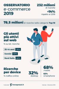 infografica trovaprezzi