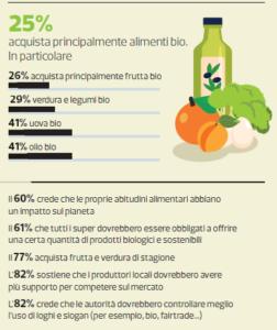Spesa e sostenibilità Infografica Altroconsumo
