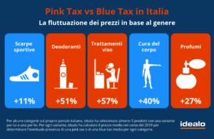 pink tax vs blue tax