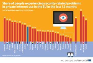 grafico eurostat internet e la sicurezza