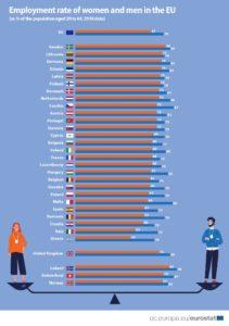 tasso di occupazione nella Ue