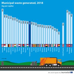 municipal waste grafico