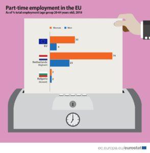 occupazione part time