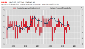Prezzi al consumo (Fonte Istat)