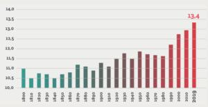 Temperatura media annuale in Italia (Fonte Rapporto Italy For Climate)