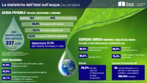 infografica_Acqua