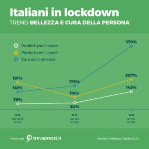 grafico italiani in lockdown
