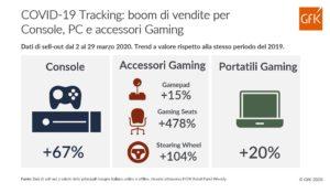 vendite gaming grafico gfk