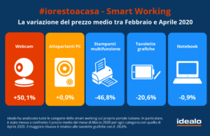 Smart Working_idealo