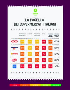 pagella supermercati oxfam