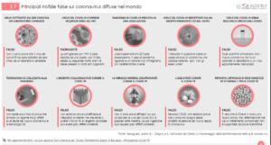 notizie false sul coronavirus
