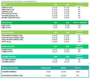 pasqua tabella prezzi federconsumatori