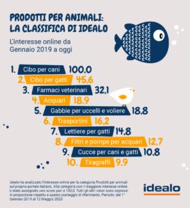 Prodotti per animali domestici (Fonte: Idealo)