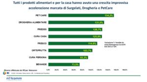 E-commerce, vendite online (Fonte: IRI per Netcomm)