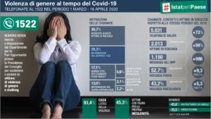 Violenza sulle donne, i dati Istat