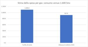 Abbassa la bolletta, spesa Gas (Fonte: Altroconsumo)