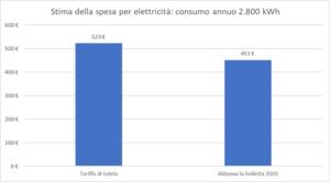 Abbassa la bolletta, spesa elettricità (Fonte: Altroconsumo)