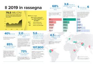 Giornata Mondiale del Rifugiato (Fonte: UNHCR Global Trends)