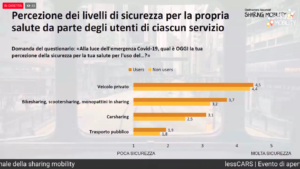 Sharing mobility e sicurezza (Fonte: Osservatorio Nazionale Sharing Mobility)