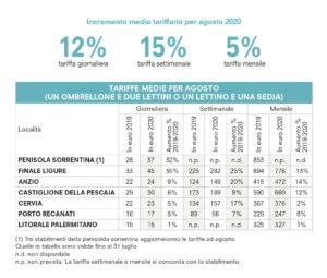 Aumenti tariffe balneari- Dati Altroconsumo