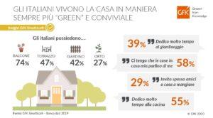 gli italiani e la casa