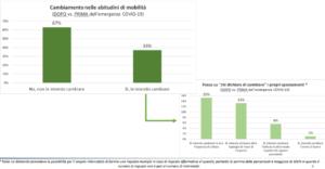 Mobilità scenario post e pre Covid (Fonte: ART)