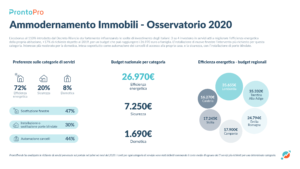 Efficientamento energetico, gli effetti del Superbonus al 110% (Fonte: ProntoTrends)
