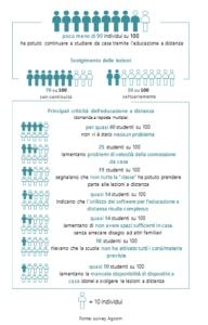 Educazione a distanza in Italia durante il lockdown