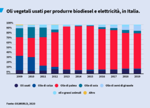 oli vegetali e biodiesel