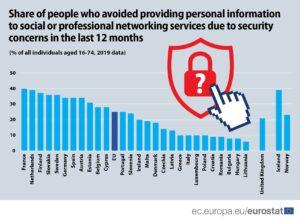 ICT security concerns
