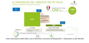 Le dimensioni del mercato Bio in Italia (Fonte: Osservatorio SANA)