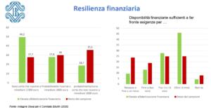 Resilienza finanziaria (Fonte: Doxa per il Comitato Edufin)