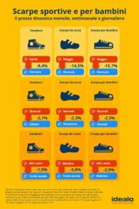 scarpe dynamic pricing