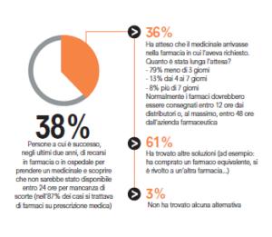 Carenza di farmaci (fonte Altroconsumo)