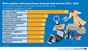 grafico eurostat shopping online
