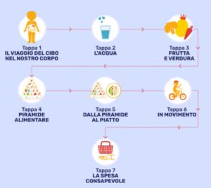 7 tappe tematiche (Fonte ViviSmart)